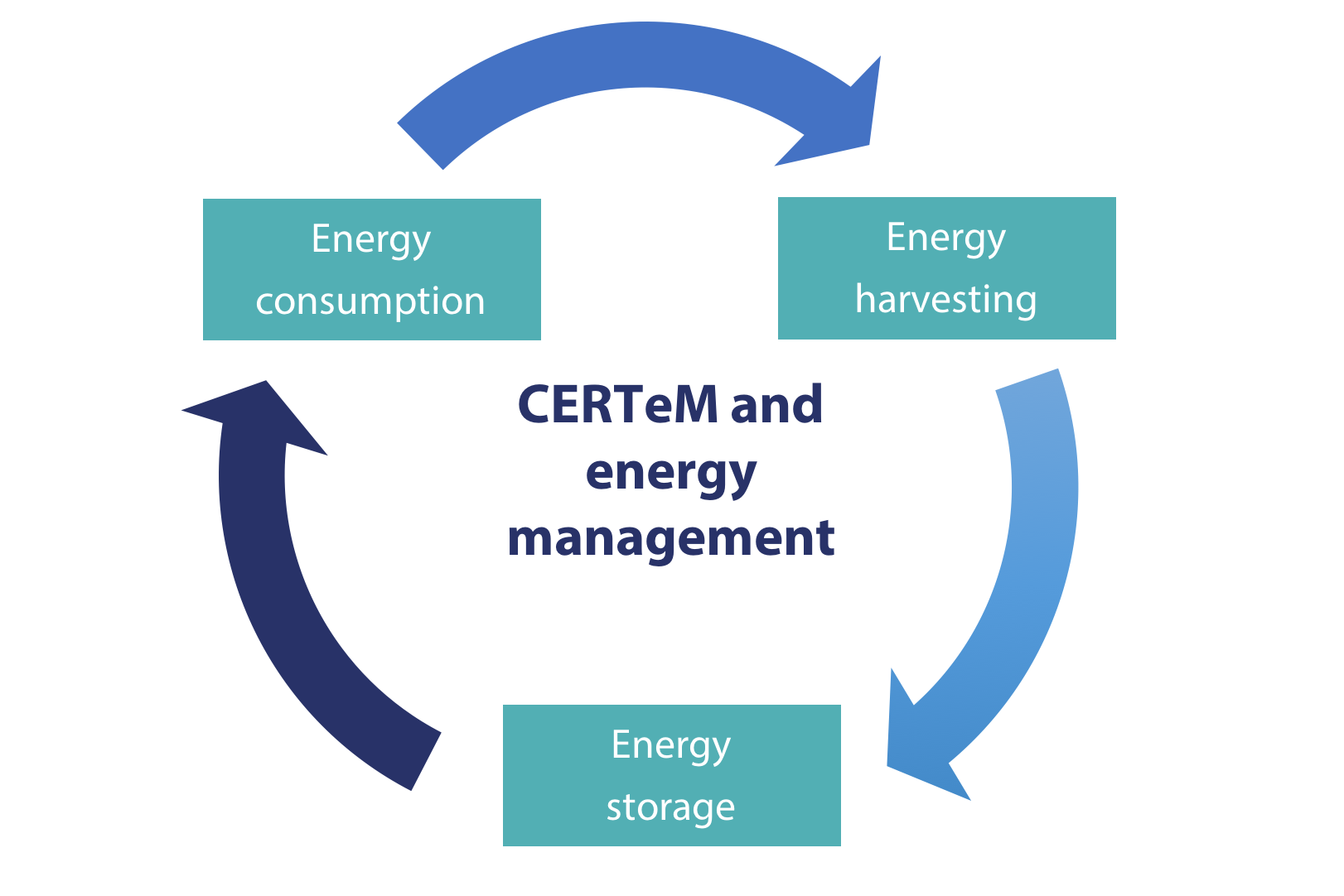 energy-management-certem
